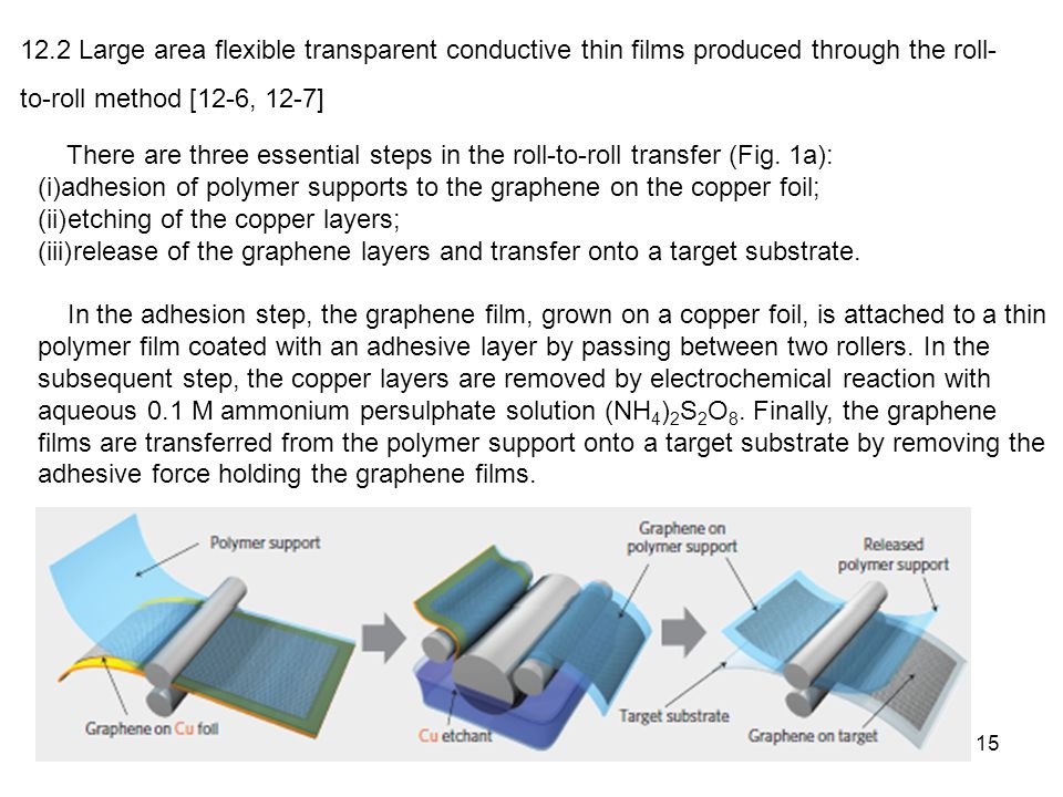 12.2 Large area flexible transparent conductive thin films produced through the roll-to-roll method [12-6, 12-7]